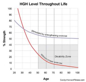hgh levels